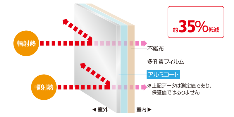 アルミナシートが輻射熱を反射