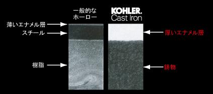 KOHLER Cast Ironとホーローの比較